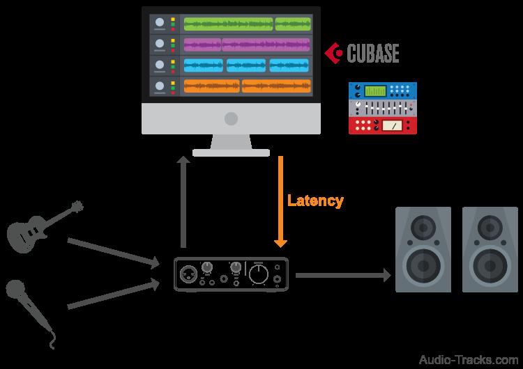 Monitoring Latency